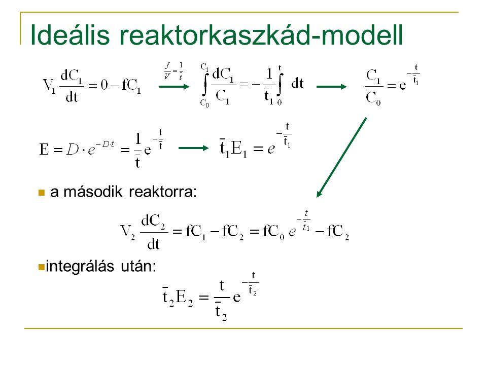a második reaktorra: integrálás után: Ideális reaktorkaszkád-modell