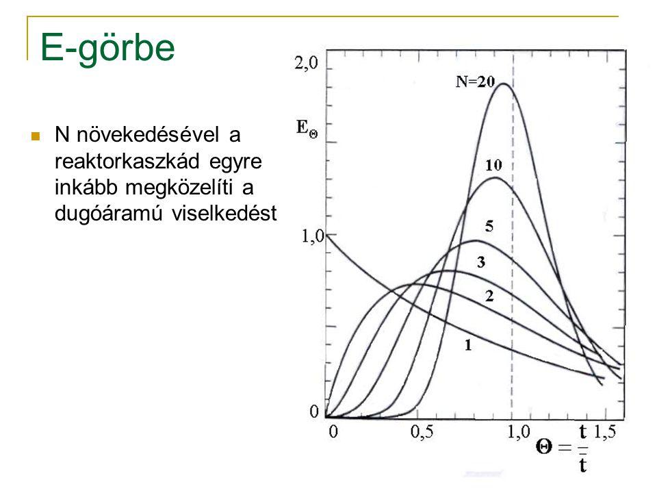 E-görbe N növekedésével a reaktorkaszkád egyre inkább megközelíti a dugóáramú viselkedést