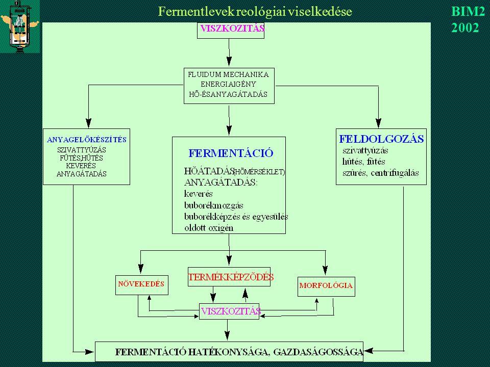 Fermentlevek reológiai viselkedése BIM2 2002
