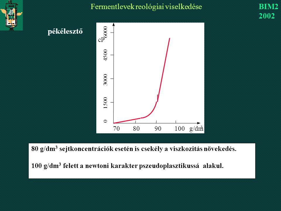 Fermentlevek reológiai viselkedése BIM2 2002 pékélesztő 80 g/dm 3 sejtkoncentrációk esetén is csekély a viszkozitás növekedés.