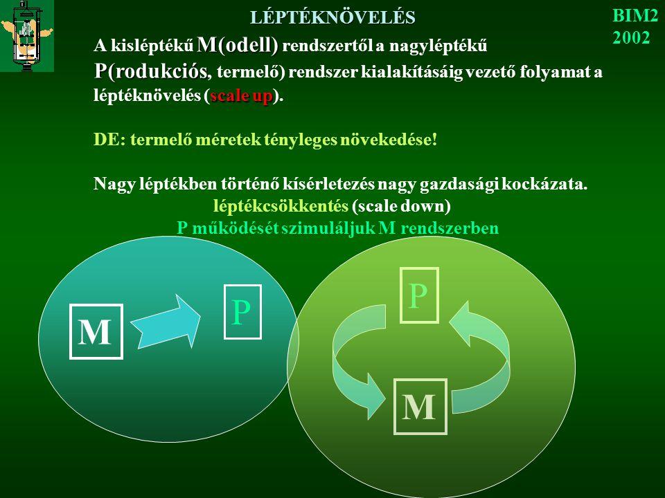 LÉPTÉKNÖVELÉS BIM2 2002 M(odell) P(rodukciós scale up A kisléptékű M(odell) rendszertől a nagyléptékű P(rodukciós, termelő) rendszer kialakításáig vezető folyamat a léptéknövelés (scale up).