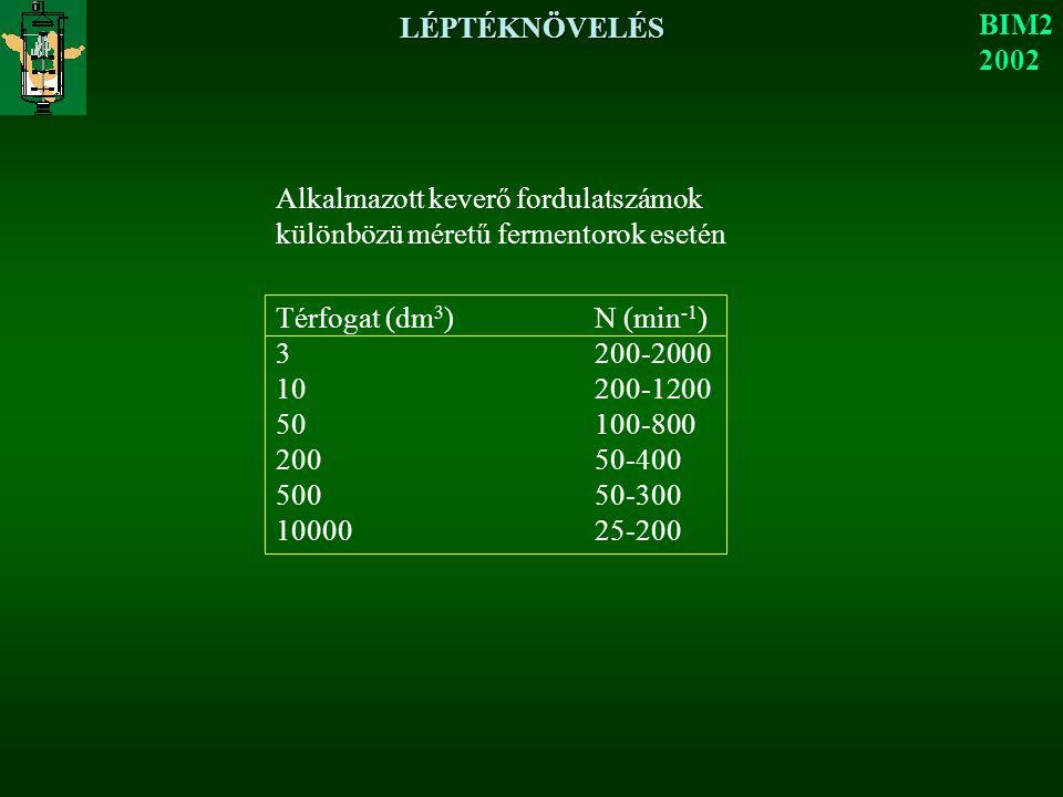 LÉPTÉKNÖVELÉS BIM2 2002 Alkalmazott keverő fordulatszámok különbözü méretű fermentorok esetén Térfogat (dm 3 )N (min -1 ) 3200-2000 10200-1200 50100-800 20050-400 50050-300 1000025-200