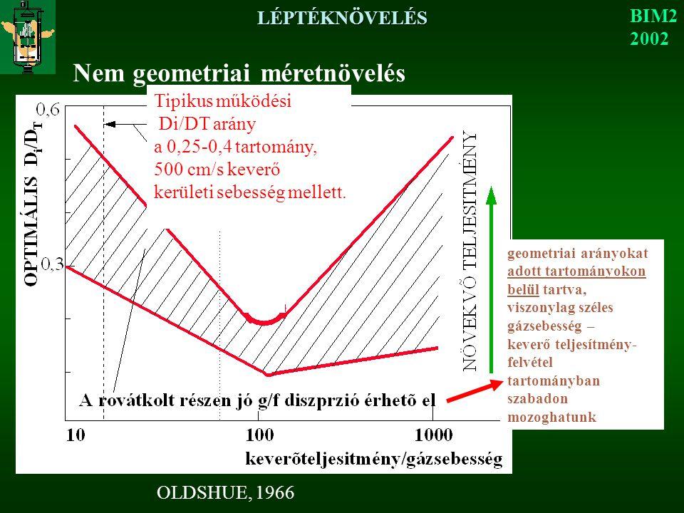 LÉPTÉKNÖVELÉS BIM2 2002 Nem geometriai méretnövelés geometriai arányokat adott tartományokon belül tartva, viszonylag széles gázsebesség – keverő teljesítmény- felvétel tartományban szabadon mozoghatunk OLDSHUE, 1966 Tipikus működési Di/DT arány a 0,25-0,4 tartomány, 500 cm/s keverő kerületi sebesség mellett.