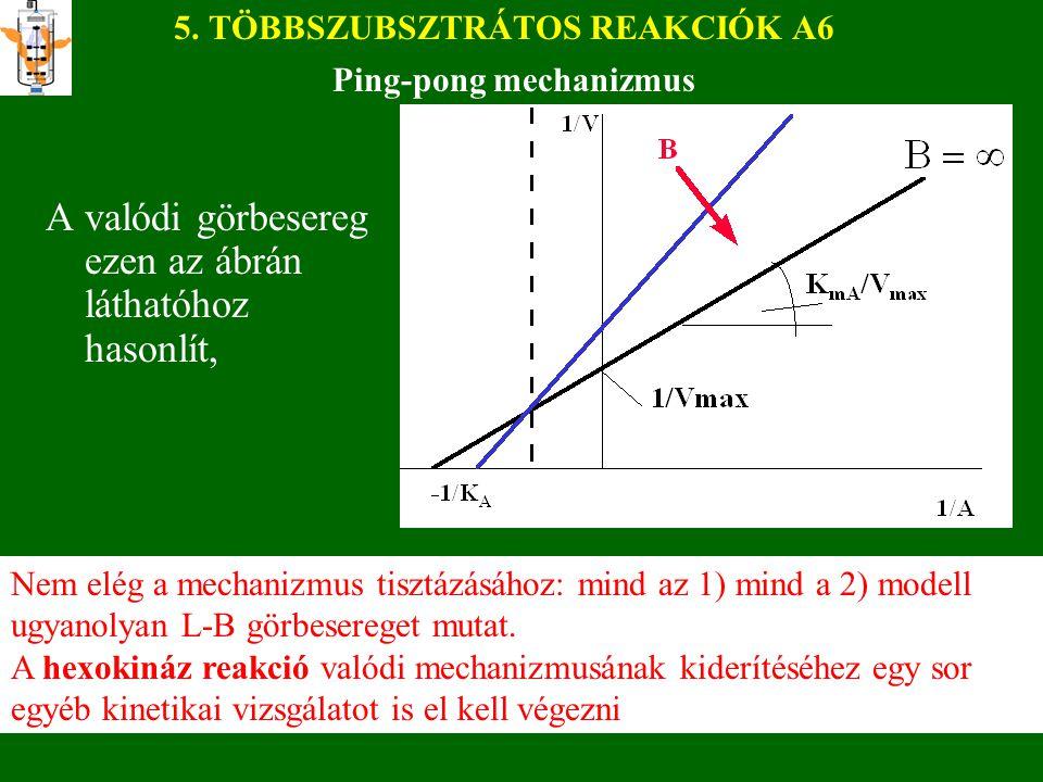 5. TÖBBSZUBSZTRÁTOS REAKCIÓK A6 A valódi görbesereg ezen az ábrán láthatóhoz hasonlít, Ping-pong mechanizmus Nem elég a mechanizmus tisztázásához: min