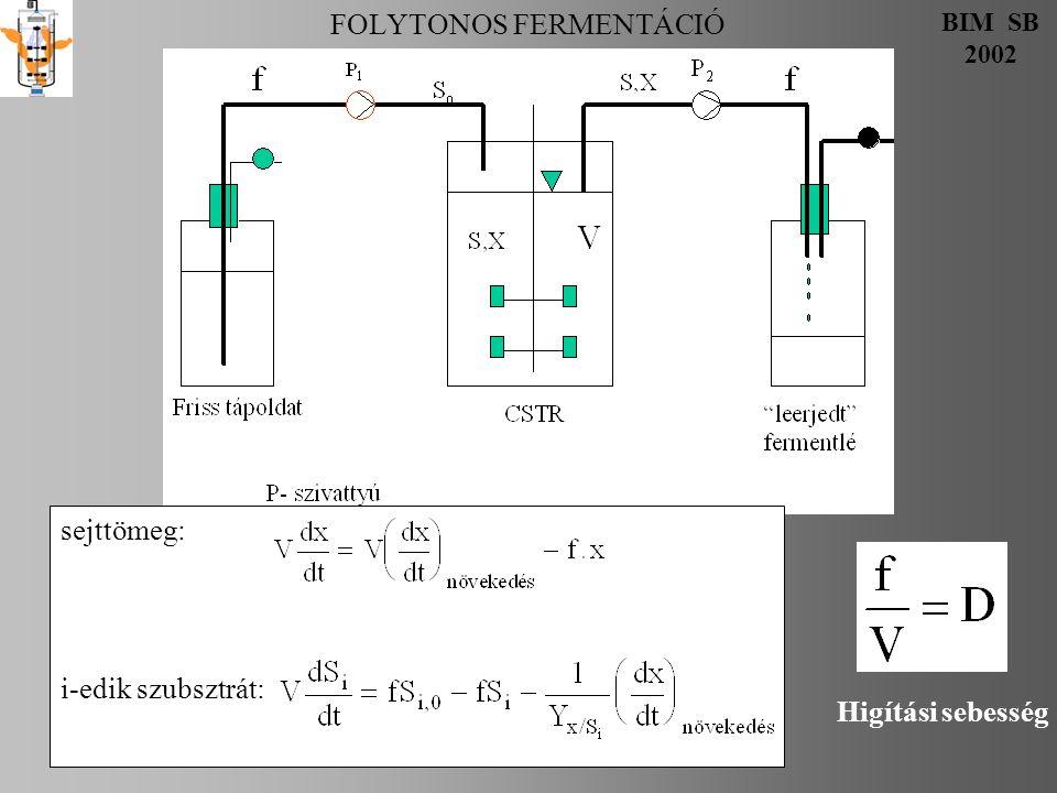 FOLYTONOS FERMENTÁCIÓ BIM SB 2002 m 3 /h m3m3 h -1 h Átlagos tartózkodási idő Mean residence time Higítási sebesség Dilution rate