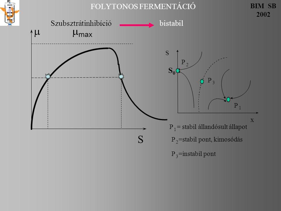 FOLYTONOS FERMENTÁCIÓ BIM SB 2002  max S Szubsztrátinhibíció bistabil S0S0