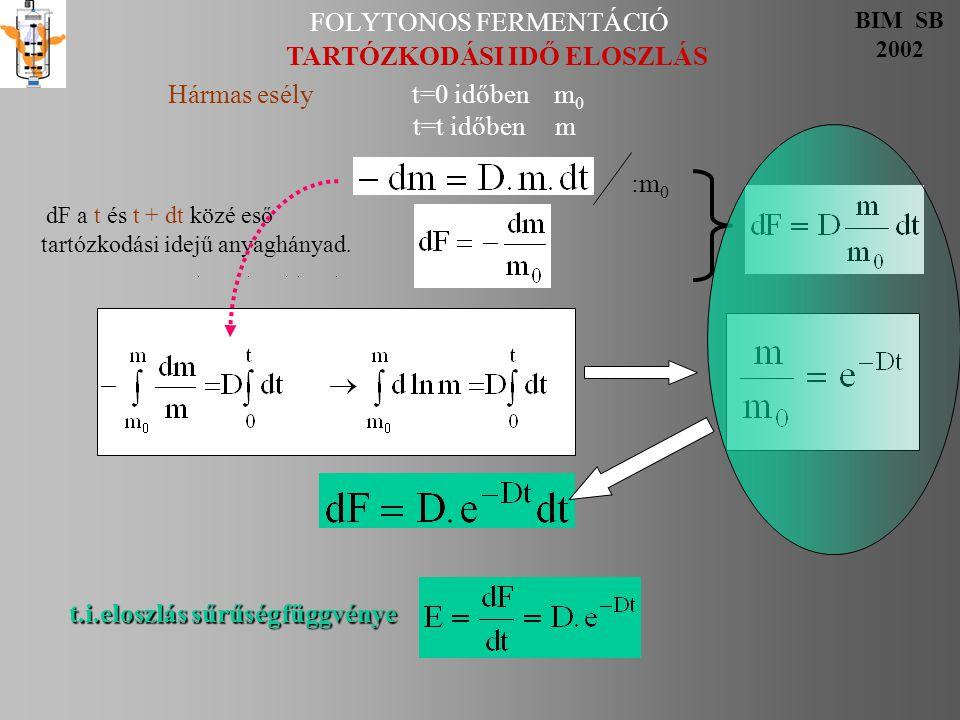 FOLYTONOS FERMENTÁCIÓ BIM SB 2002 Tartózkodási idő Hármas esély dF a t és t + dt közé eső tartózkodási idejű anyaghányad. a tartózkodási idõ eloszlás