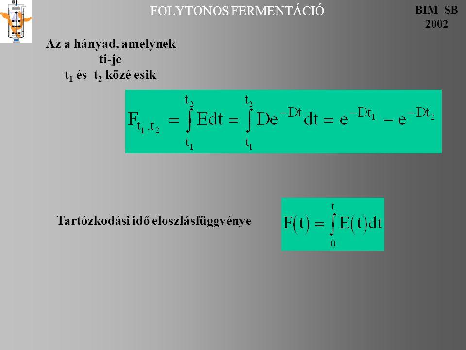 FOLYTONOS FERMENTÁCIÓ BIM SB 2002 Az a hányad, amelynek ti-je t 1 és t 2 közé esik Tartózkodási idő eloszlásfüggvénye