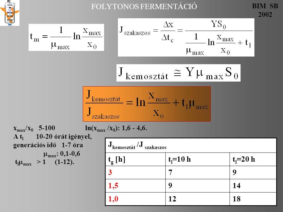FOLYTONOS FERMENTÁCIÓ BIM SB 2002 x max /x 0 5-100 ln(x max /x 0 ): 1,6 - 4,6. A t l 10-20 órát igényel, generációs idő 1-7 óra  max : 0,1-0,6 t l 