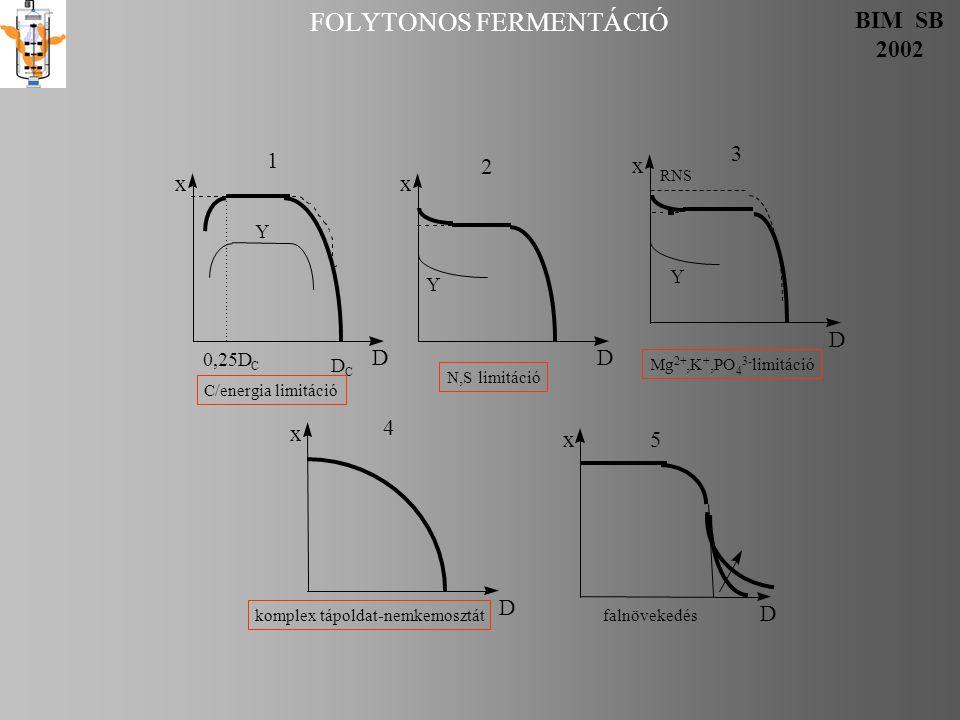 FOLYTONOS FERMENTÁCIÓ BIM SB 2002 x D 0,25D C D C Y 1 C/energia limitáció x D Y 2 N,S limitáció x D falnövekedés 5 x D 4 komplex tápoldat-nemkemosztát
