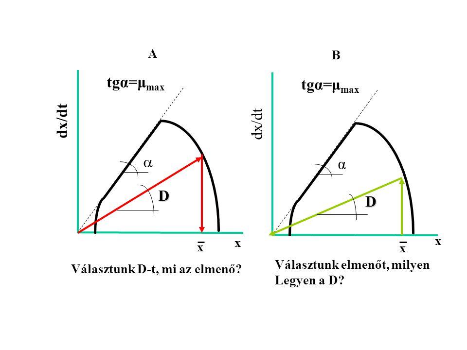 FOLYTONOS FERMENTÁCIÓ dx/dt tgα=μ max  x dx/dt tgα=μ max α x A B Választunk D-t, mi az elmenő? Választunk elmenőt, milyen Legyen a D? D x D x