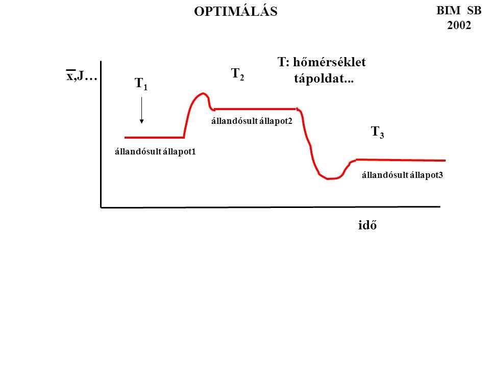 FOLYTONOS FERMENTÁCIÓ BIM SB 2002 OPTIMÁLÁS T1T1 T2T2 T3T3 T: hőmérséklet tápoldat... idő x,J… állandósult állapot1 állandósult állapot2 állandósult á