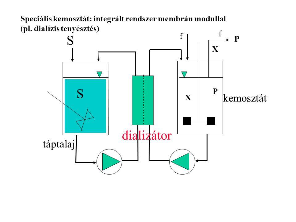 S S f f X P X P táptalaj kemosztát dializátor Speciális kemosztát: integrált rendszer membrán modullal (pl. dialízis tenyésztés)