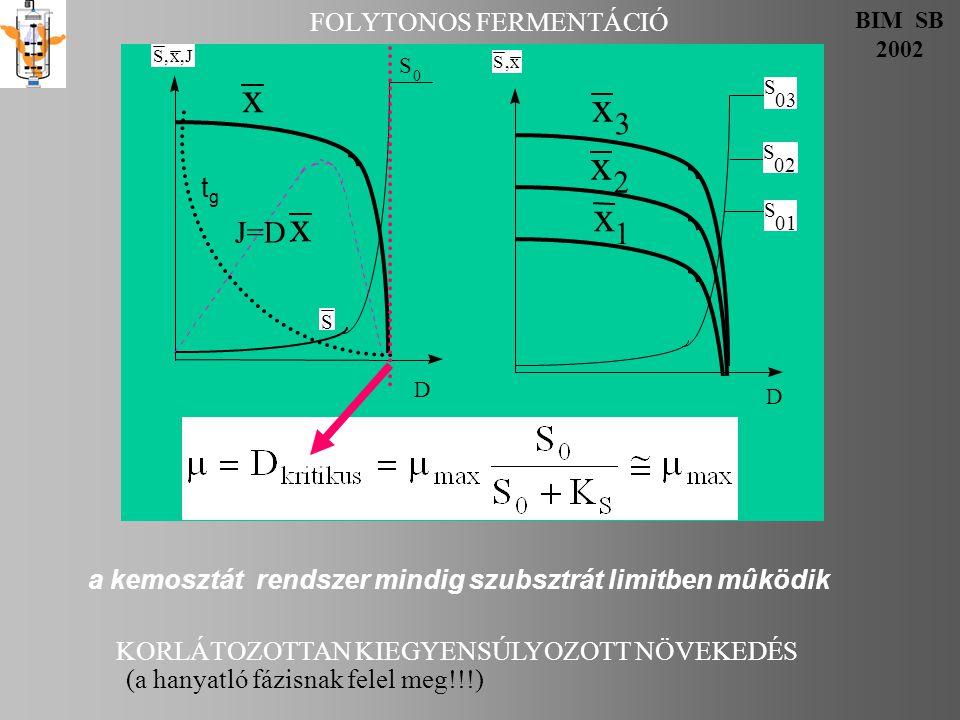 FOLYTONOS FERMENTÁCIÓ BIM SB 2002 KEMOSZTÁT KONTROLL VÁLTOZÓI V CSAK TECHNIKAI KORLÁTJA VAN f D  μ max =D C S 0 CSAK TECHNIKAI KORLÁTJA VAN: oldhatóság