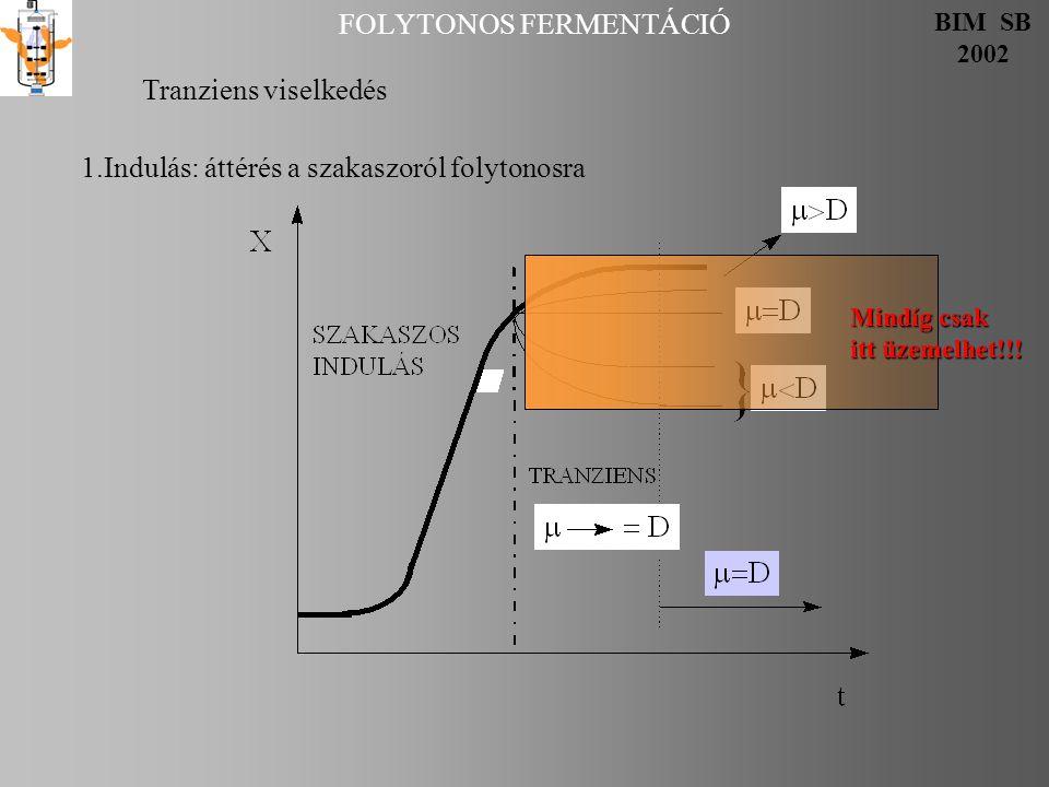 FOLYTONOS FERMENTÁCIÓ BIM SB 2002 Tranziens viselkedés 1.Indulás: áttérés a szakaszoról folytonosra Mindíg csak itt üzemelhet!!!