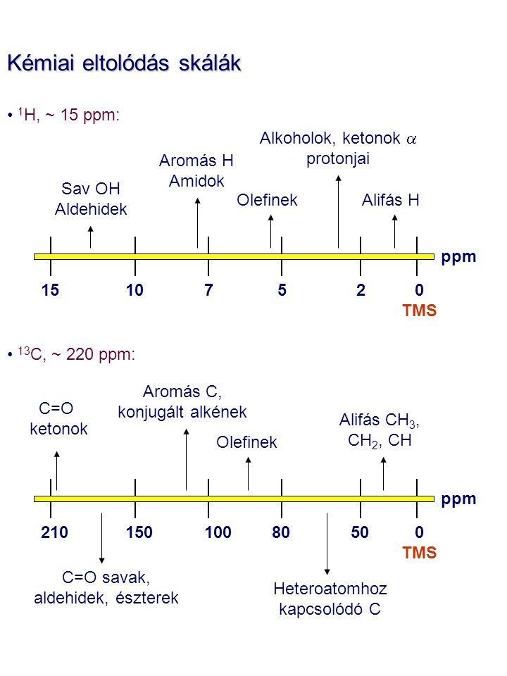 Kémiai eltolódás skálák 1 H, ~ 15 ppm: 13 C, ~ 220 ppm: 0 TMS ppm 2107515 Alifás H Alkoholok, ketonok  protonjai Olefinek Aromás H Amidok Sav OH Aldehidek ppm 5015010080210 Alifás CH 3, CH 2, CH Heteroatomhoz kapcsolódó C Olefinek Aromás C, konjugált alkének C=O savak, aldehidek, észterek 0 TMS C=O ketonok