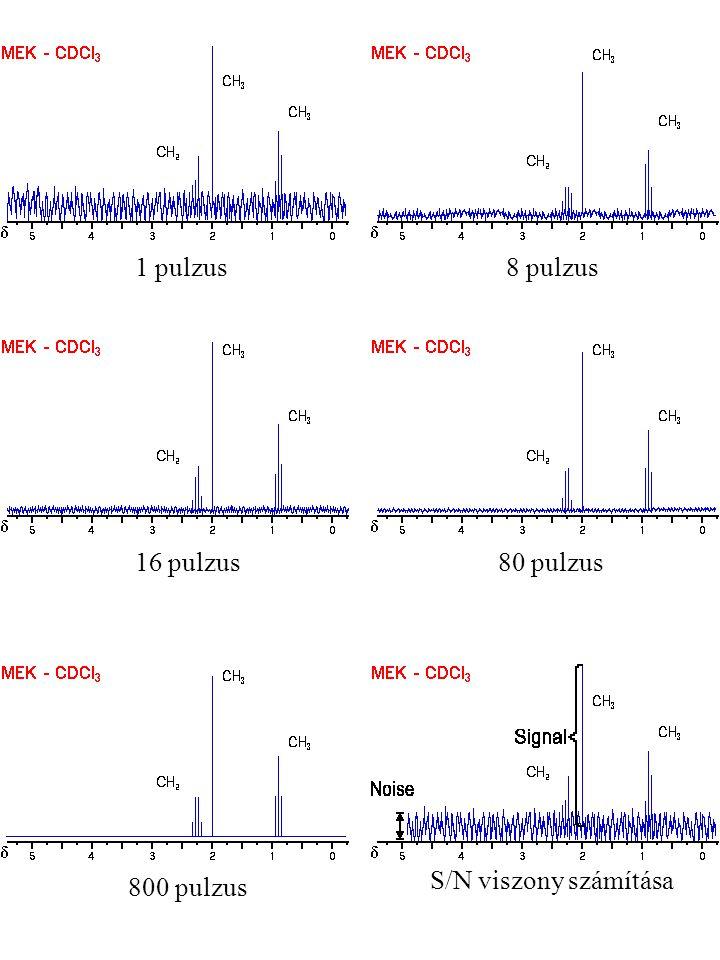 1 pulzus8 pulzus 80 pulzus16 pulzus 800 pulzus S/N viszony számítása