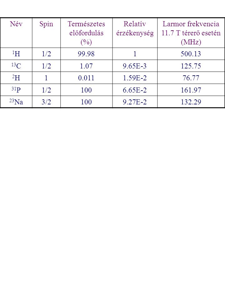 NévSpinTermészetes előfordulás (%) Relatív érzékenység Larmor frekvencia 11.7 T térerő esetén (MHz) 1H1H1/299.981500.13 13 C1/21.079.65E-3125.75 2H2H10.0111.59E-276.77 31 P1/21006.65E-2161.97 23 Na3/21009.27E-2132.29