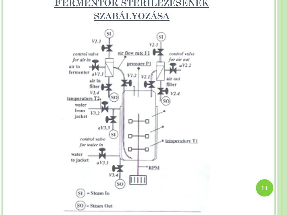 F ERMENTOR STERILEZÉSÉNEK SZABÁLYOZÁSA 14