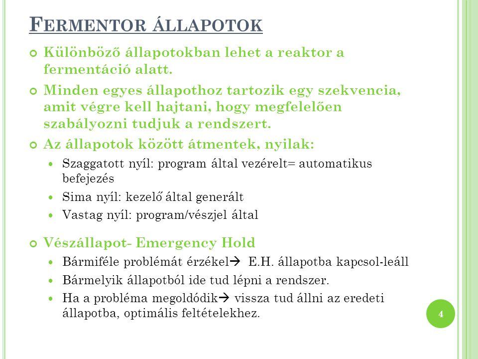 F ERMENTOR ÁLLAPOTOK Különböző állapotokban lehet a reaktor a fermentáció alatt. Minden egyes állapothoz tartozik egy szekvencia, amit végre kell hajt