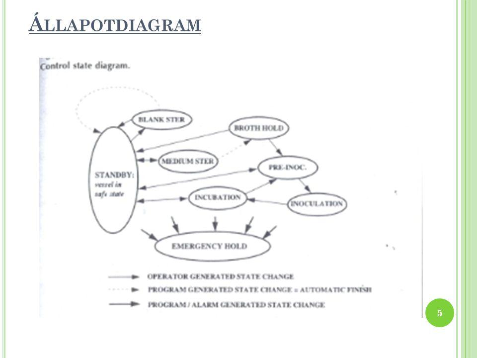 Á LLAPOTDIAGRAM 5