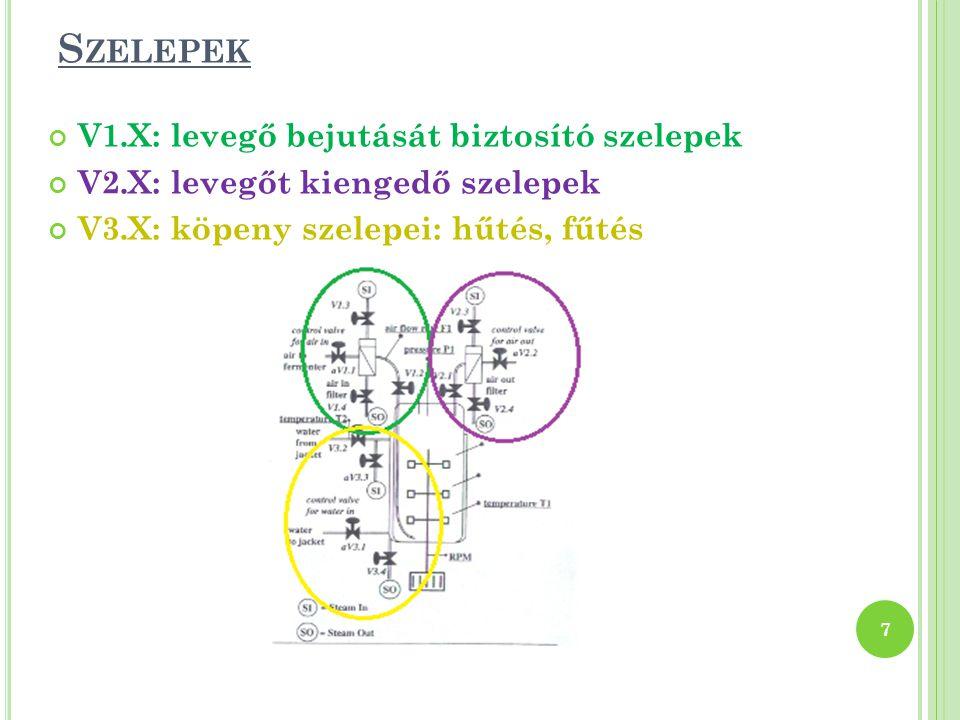 S ZELEPEK V1.X: levegő bejutását biztosító szelepek V2.X: levegőt kiengedő szelepek V3.X: köpeny szelepei: hűtés, fűtés 7
