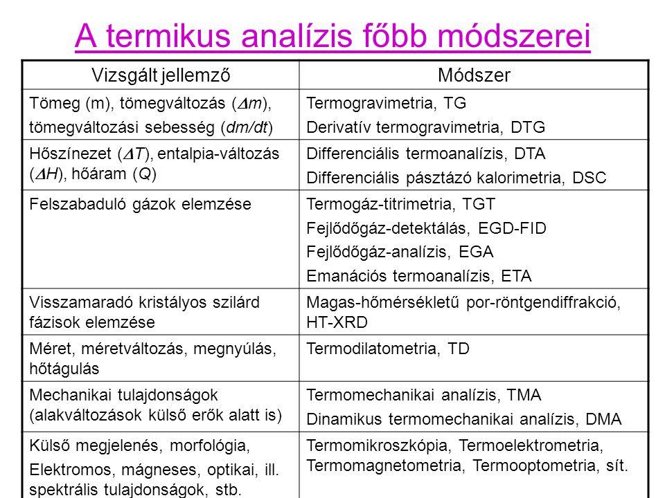 A termikus analízis főbb módszerei Vizsgált jellemzőMódszer Tömeg (m), tömegváltozás (  m), tömegváltozási sebesség (dm/dt) Termogravimetria, TG Derivatív termogravimetria, DTG Hőszínezet (  T), entalpia-változás (  H), hőáram (Q) Differenciális termoanalízis, DTA Differenciális pásztázó kalorimetria, DSC Felszabaduló gázok elemzéseTermogáz-titrimetria, TGT Fejlődőgáz-detektálás, EGD-FID Fejlődőgáz-analízis, EGA Emanációs termoanalízis, ETA Visszamaradó kristályos szilárd fázisok elemzése Magas-hőmérsékletű por-röntgendiffrakció, HT-XRD Méret, méretváltozás, megnyúlás, hőtágulás Termodilatometria, TD Mechanikai tulajdonságok (alakváltozások külső erők alatt is) Termomechanikai analízis, TMA Dinamikus termomechanikai analízis, DMA Külső megjelenés, morfológia, Elektromos, mágneses, optikai, ill.