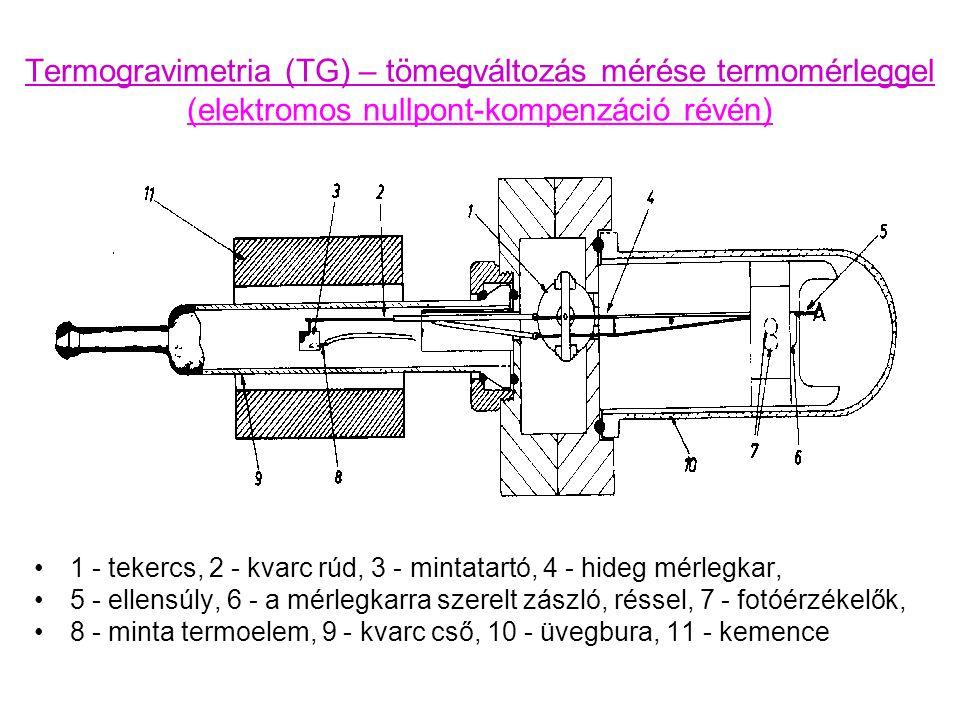 Termogravimetria (TG) – tömegváltozás mérése termomérleggel (elektromos nullpont-kompenzáció révén) 1 - tekercs, 2 - kvarc rúd, 3 - mintatartó, 4 - hideg mérlegkar, 5 - ellensúly, 6 - a mérlegkarra szerelt zászló, réssel, 7 - fotóérzékelők, 8 - minta termoelem, 9 - kvarc cső, 10 - üvegbura, 11 - kemence