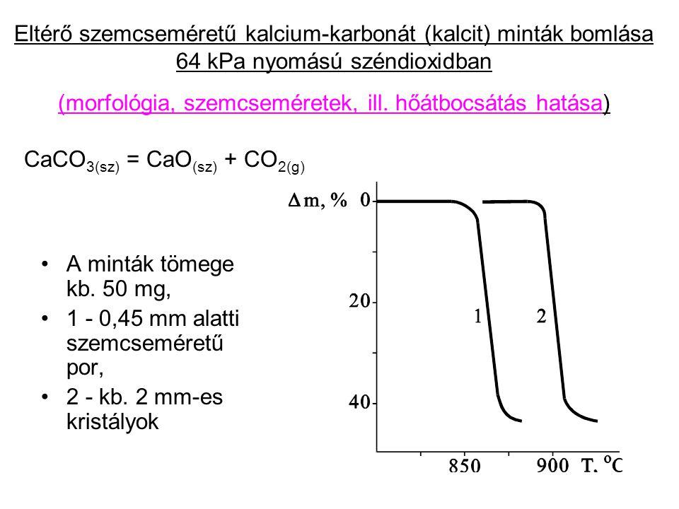 Eltérő szemcseméretű kalcium-karbonát (kalcit) minták bomlása 64 kPa nyomású széndioxidban (morfológia, szemcseméretek, ill.