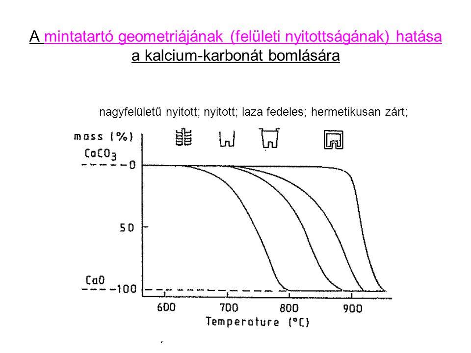 A mintatartó geometriájának (felületi nyitottságának) hatása a kalcium-karbonát bomlására nagyfelületű nyitott; nyitott; laza fedeles; hermetikusan zárt;