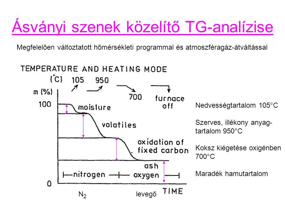 Ásványi szenek közelítő TG-analízise Megfelelően változtatott hőmérsékleti programmal és atmoszféragáz-átváltással Nedvességtartalom 105°C Szerves, illékony anyag- tartalom 950°C Koksz kiégetése oxigénben 700°C Maradék hamutartalom N 2 levegő