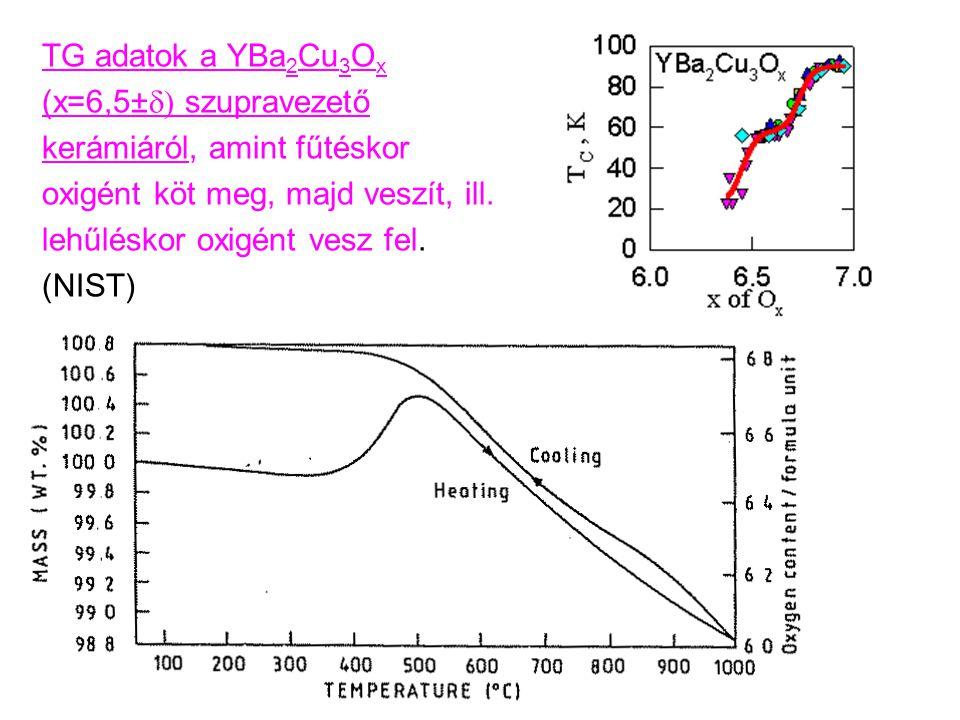 TG adatok a YBa 2 Cu 3 O x (x=6,5±  szupravezető kerámiáról, amint fűtéskor oxigént köt meg, majd veszít, ill.