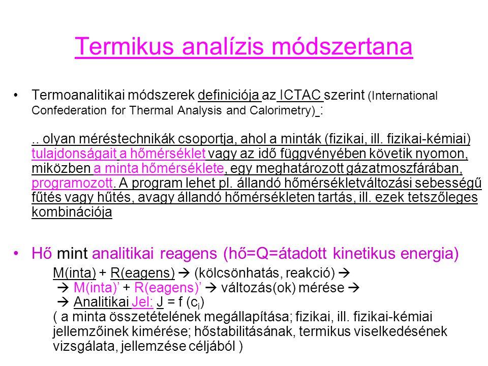 Termikus analízis módszertana Termoanalitikai módszerek definiciója az ICTAC szerint (International Confederation for Thermal Analysis and Calorimetry) :..