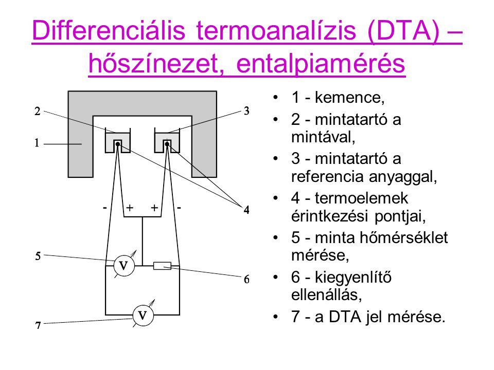 Differenciális termoanalízis (DTA) – hőszínezet, entalpiamérés 1 - kemence, 2 - mintatartó a mintával, 3 - mintatartó a referencia anyaggal, 4 - termoelemek érintkezési pontjai, 5 - minta hőmérséklet mérése, 6 - kiegyenlítő ellenállás, 7 - a DTA jel mérése.