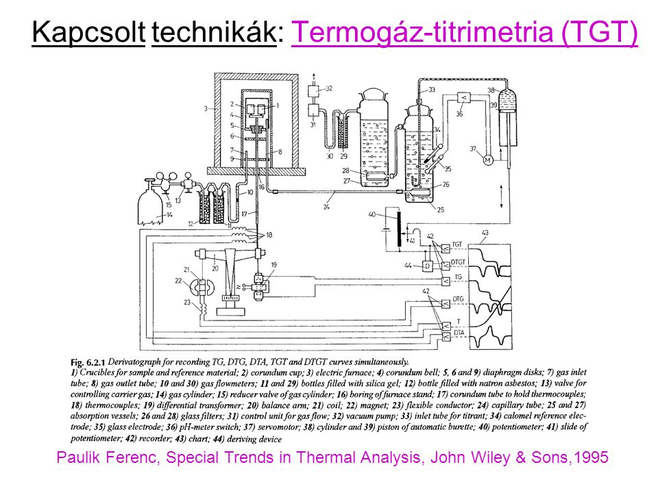 Kapcsolt technikák: Termogáz-titrimetria (TGT) Paulik Ferenc, Special Trends in Thermal Analysis, John Wiley & Sons,1995