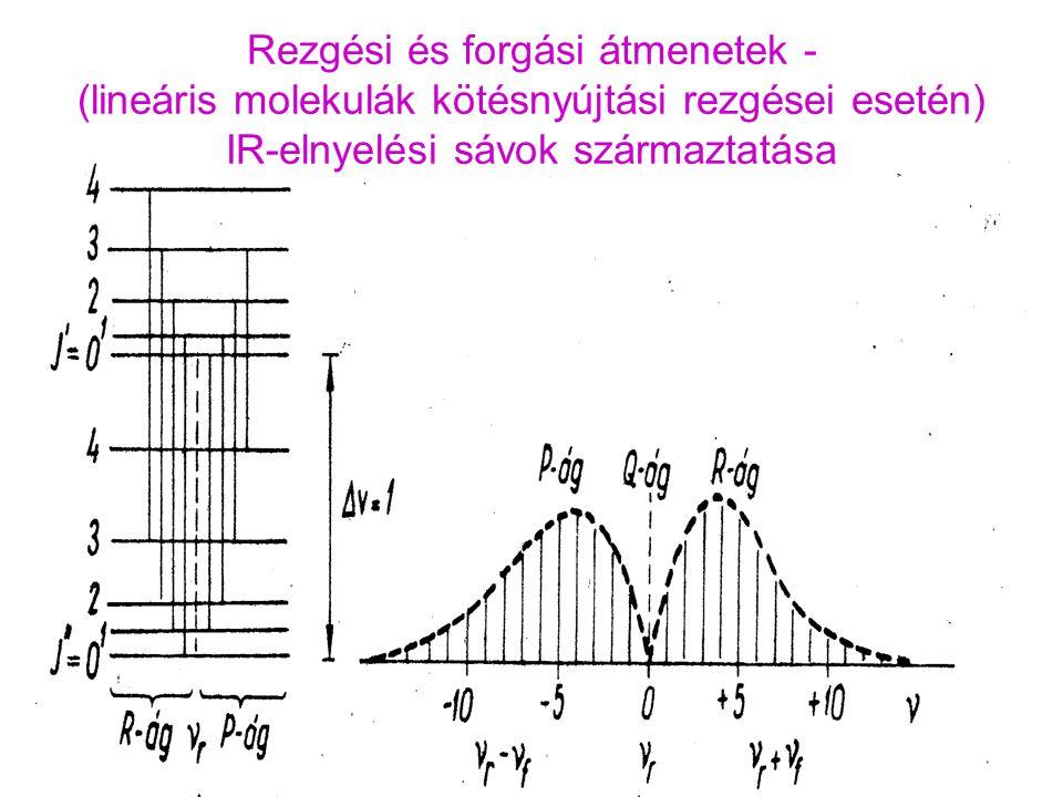 Rezgési és forgási átmenetek - (lineáris molekulák kötésnyújtási rezgései esetén) IR-elnyelési sávok származtatása