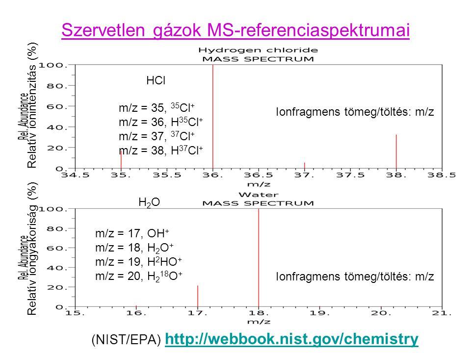 Szervetlen gázok MS-referenciaspektrumai (NIST/EPA) http://webbook.nist.gov/chemistry http://webbook.nist.gov/chemistry Relatív iongyakoriság (%) Relatív ionintenzitás (%) Ionfragmens tömeg/töltés: m/z HCl Ionfragmens tömeg/töltés: m/z H2OH2O m/z = 17, OH + m/z = 18, H 2 O + m/z = 19, H 2 HO + m/z = 20, H 2 18 O + m/z = 35, 35 Cl + m/z = 36, H 35 Cl + m/z = 37, 37 Cl + m/z = 38, H 37 Cl +