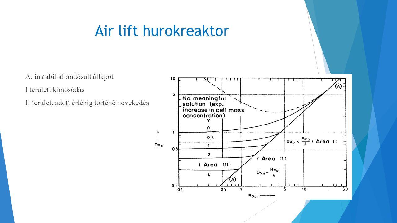 Air lift hurokreaktor A: instabil állandósult állapot I terület: kimosódás II terület: adott értékig történő növekedés