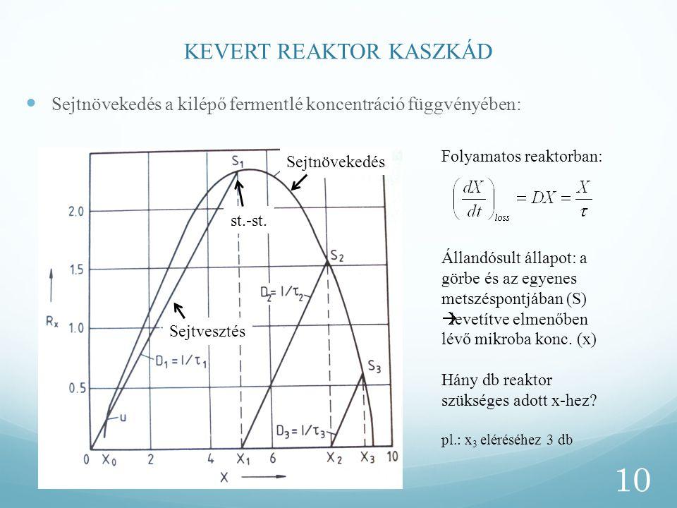 KEVERT REAKTOR KASZKÁD Sejtnövekedés a kilépő fermentlé koncentráció függvényében: 10 Folyamatos reaktorban: Állandósult állapot: a görbe és az egyene