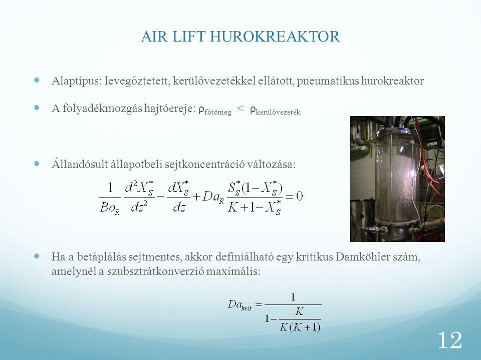 AIR LIFT HUROKREAKTOR Alaptípus: levegőztetett, kerülővezetékkel ellátott, pneumatikus hurokreaktor A folyadékmozgás hajtóereje: ρ főtömeg < ρ kerülőv