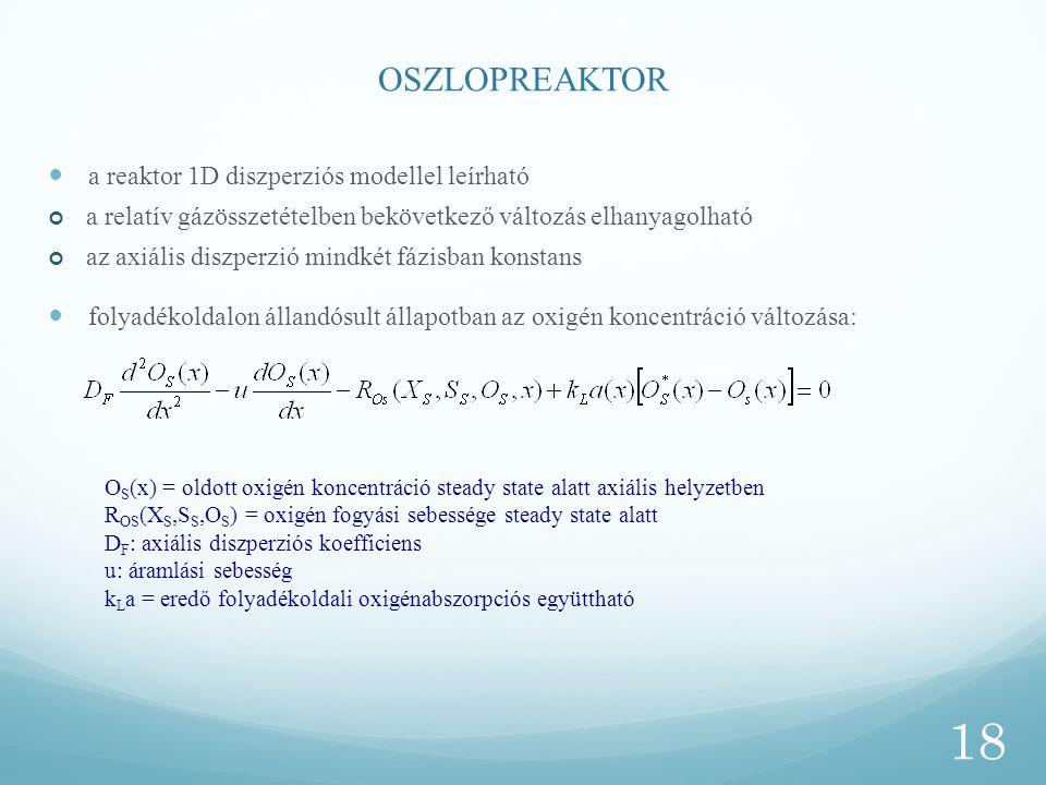 OSZLOPREAKTOR a reaktor 1D diszperziós modellel leírható a relatív gázösszetételben bekövetkező változás elhanyagolható az axiális diszperzió mindkét