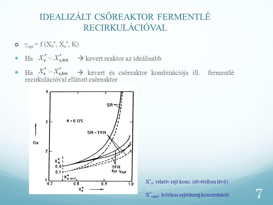 IDEALIZÁLT CSŐREAKTOR FERMENTLÉ RECIRKULÁCIÓVAL γ opt = f (X 0 *, X e *, K) Ha  kevert reaktor az ideálisabb Ha  kevert és csőreaktor kombinációja i