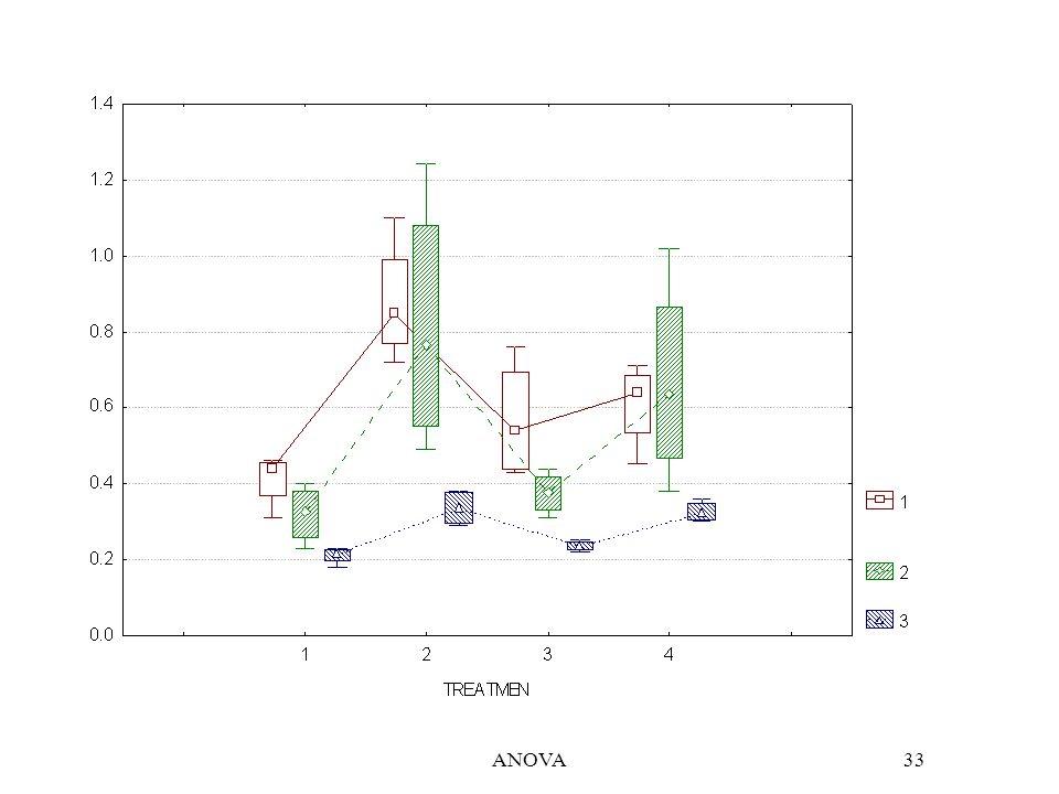 ANOVA34 méreg (i)kezelés (j) ismétlés (k) Modell az i-edik mérega j-edik kezeléskölcsönhatáshatása i=1,…,r; j=1,…,q, k=1,…,p