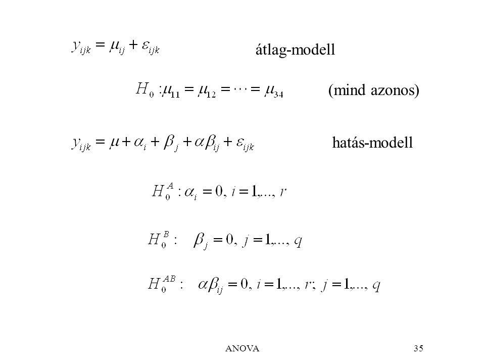 ANOVA35 (mind azonos) átlag-modell hatás-modell