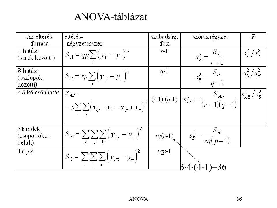 ANOVA47 A hatások még kifejezettebbek (F értékei nagyobbak), a kölcsönhatáshoz tartozó p 0.112 helyett 0.387 lesz.