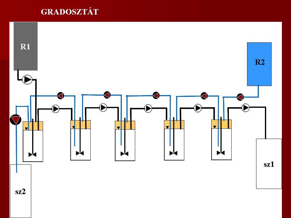EGYÉB TENYÉSZTÉSI TECHNIKÁK Rátáplálásos (fed batch) szakaszos fermentáció elvétel nincs.