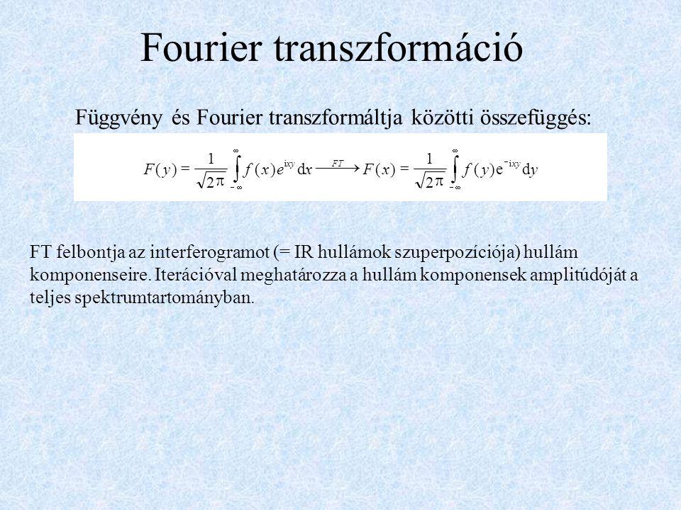 Fourier transzformáció Függvény és Fourier transzformáltja közötti összefüggés: FT felbontja az interferogramot (= IR hullámok szuperpozíciója) hullám