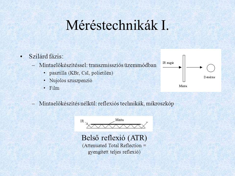 Méréstechnikák I. Szilárd fázis: –Mintaelőkészítéssel: transzmissziós üzemmódban pasztilla (KBr, CsI, polietilén) Nujolos szuszpenzió Film –Mintaelőké
