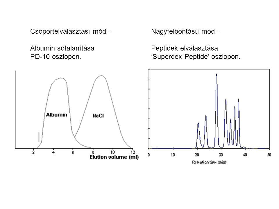 Nagyfelbontású mód - Peptidek elválasztása 'Superdex Peptide' oszlopon. Csoportelválasztási mód - Albumin sótalanítása PD-10 oszlopon.