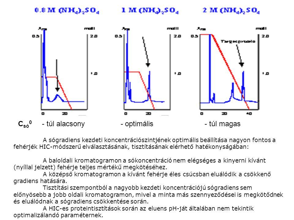 A sógradiens kezdeti koncentrációszintjének optimális beállítása nagyon fontos a fehérjék HIC-módszerű elválasztásának, tisztításának elérhető hatékon